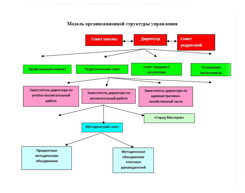 http://staroyash-soh.ucoz.org/img/struktura.jpg
